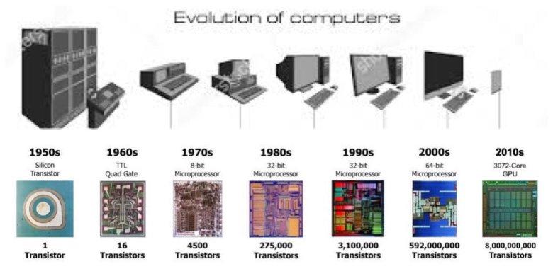 Evolucion de computadoras.jpg