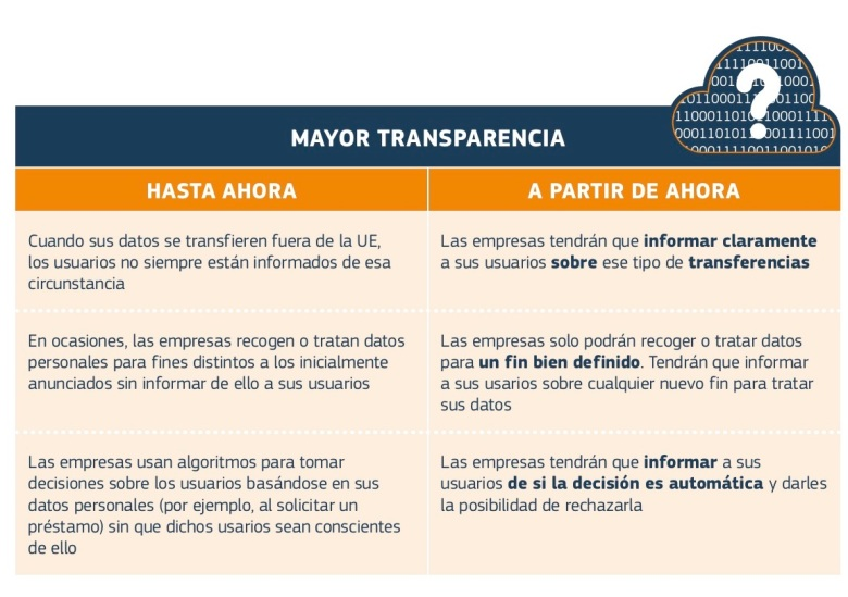 data-protection-factsheet-changes2