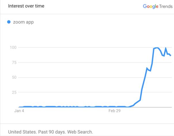 La búsquedas de Zoom en Google se dispararon en marzo.