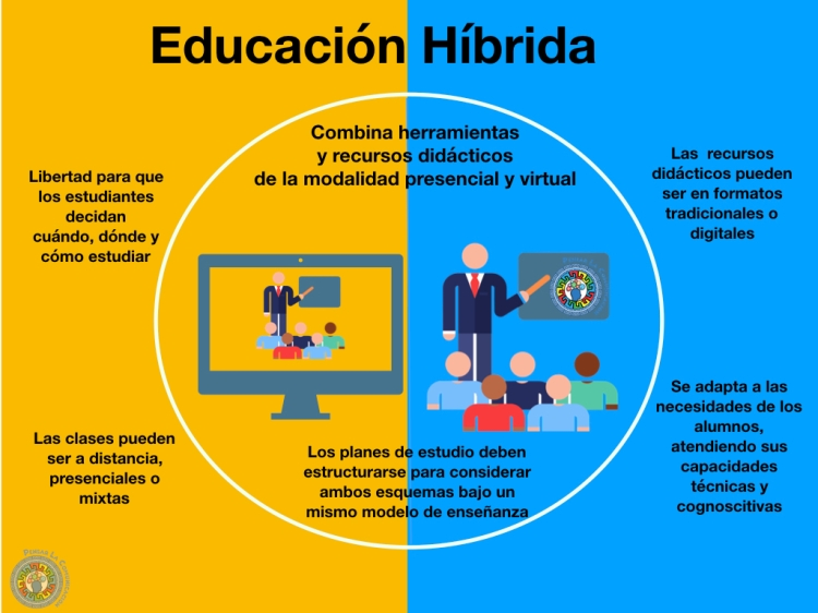Modelo de Educación Híbrida. Elaboración propia con base en el concepto Hiflex